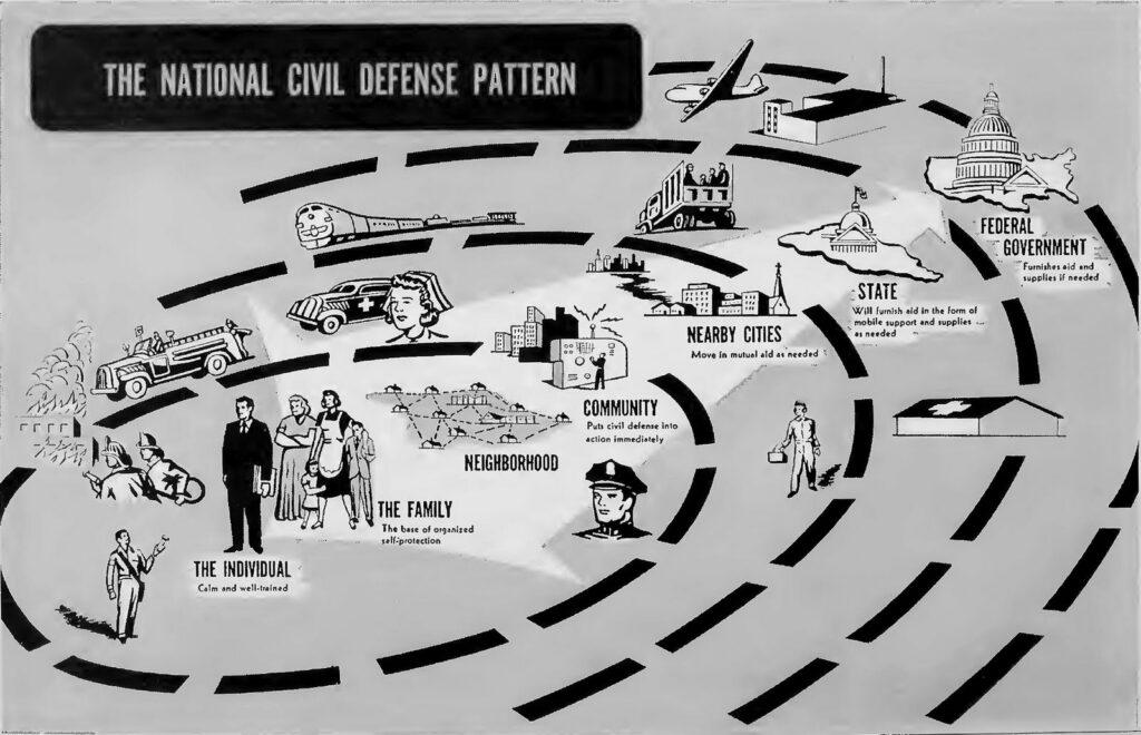 National Civil Defense Pattern
